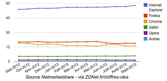 part_de_marche_navigateur_internet