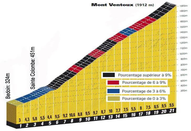 Mont Ventoux Climbing Profile