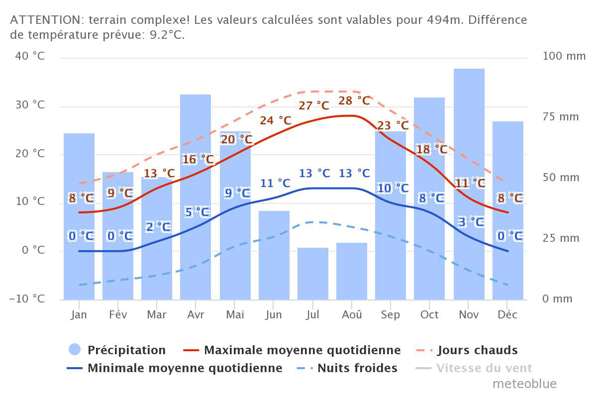 Average temperature mont ventoux